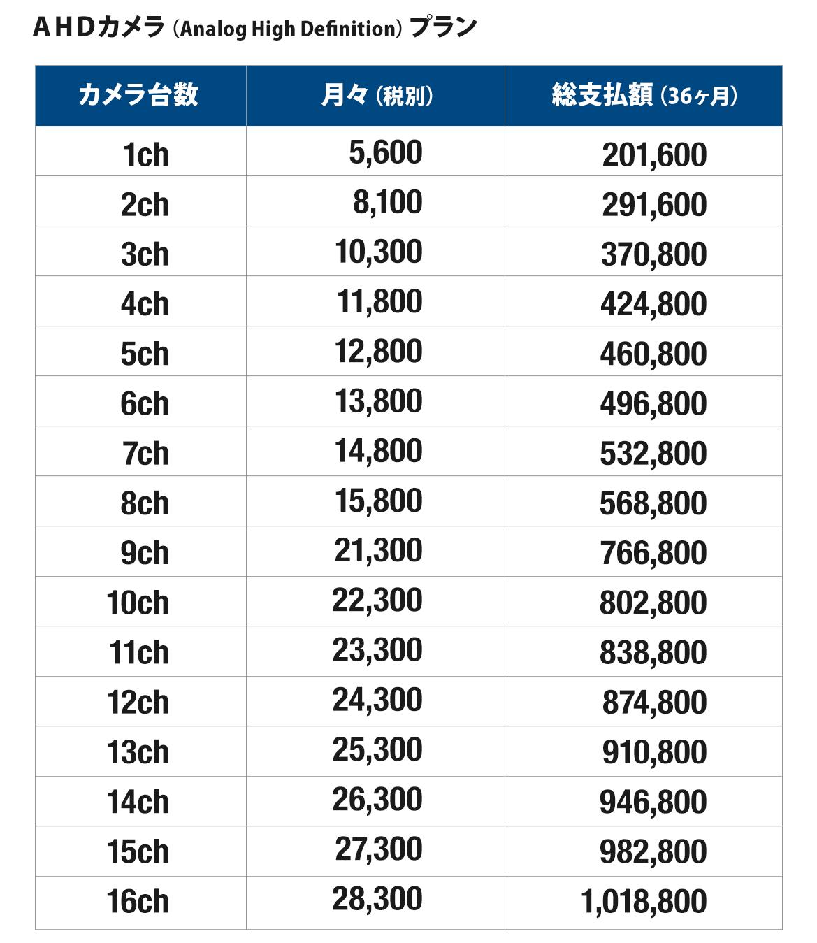 レンタルシステム 料金(新規工事)