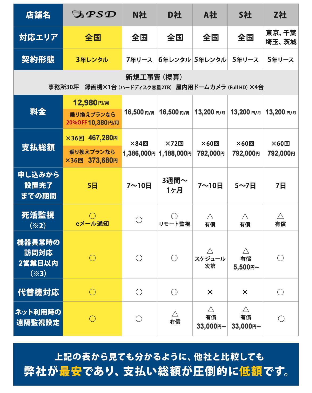 防犯カメラ リース・レンタル価格の他社比較表