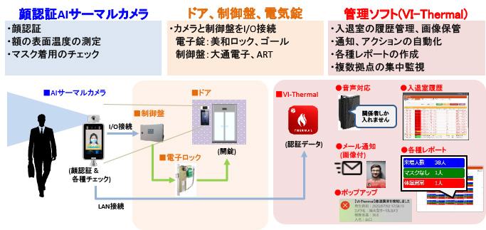 セキュリティルームへの入退室管理システム導入事例